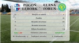 Statystyki przed meczem Pogoń - Elana