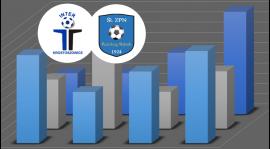 Statystyki przed najbliżym meczem