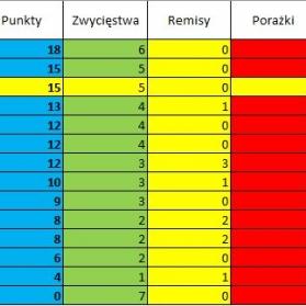 Tabela rundy wiosennej po 7 kolejkach