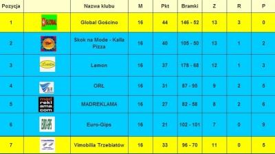 Mamy mistrza KLF 2015/2016 - GLOBAL GOŚCINO