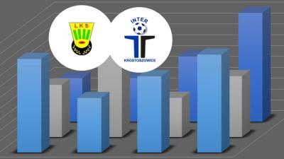 Statystyki przed meczem wyjazdowym w Jankowicach
