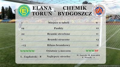 Statystyki przed meczem Elana - Chemik