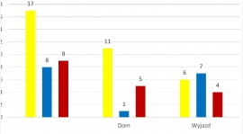 Sezon 2017/2018 w liczbach