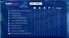 Piąte miejsce w Klubowych Mistrzostwach Polski w Grójcu