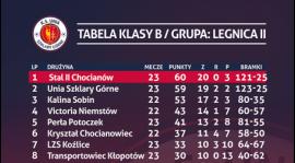 Tabela po 26 kolejce rozgrywek legnickiej klasy B grupy 2