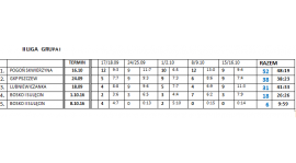 Tabela Orlik