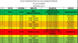 III Liga Kobiet: Plan Treningowy