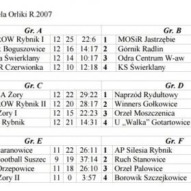 Liga Orlików tabela końcowa jesień 2016