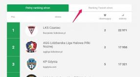 Shoutbox i pełny ranking popularności stron