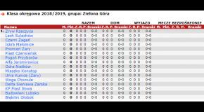 Skład drużyn rozgrywek Klasy okręgowej w sezonie 2018/2019