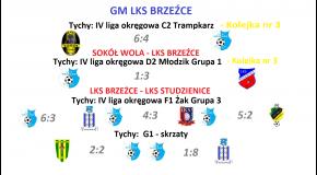 GM 15/16.09 wyniki