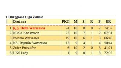 W przyszłym sezonie Kosa będzie grać w I lidze