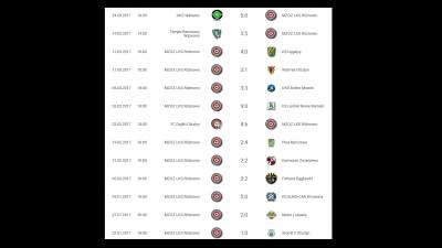 Podsumowanie okresu przygotowawczego do rundy rewanżowej sezonu 2016/2017❗❗❗