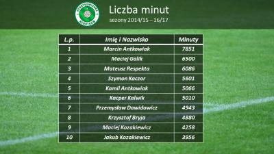 Statystyki zawodników - liczba rozegranych minut