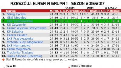 Podsumowanie sezonu 2016/2017 LKS Trzebownisko