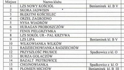 Znamy listę rywali na sezon 2017/2018