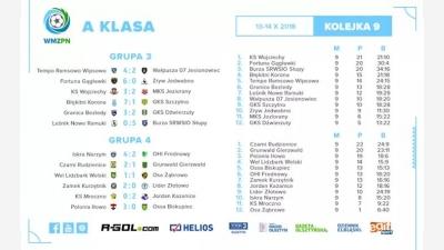 Grunwald Gierzwałd - GKS OSSA BISKUPIEC