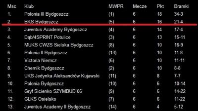 Tabela KPHLM po II turniejach